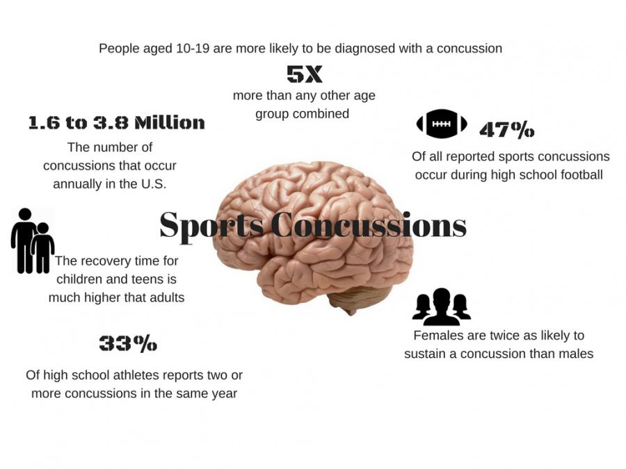 Concussion+Care