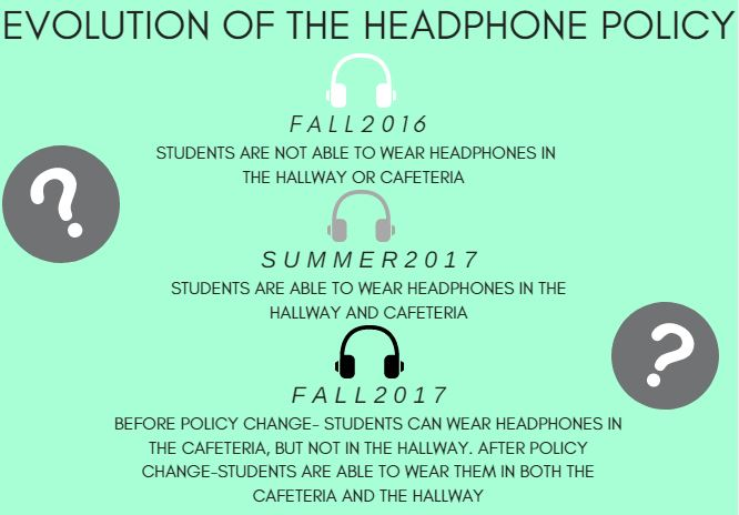 Headphones: In one ear and in the other
