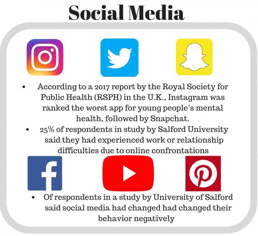 Social+media%3F+More+like+mental+media