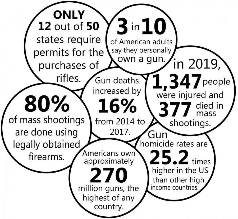 Are gun laws strict enough?