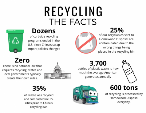 Is recycling being taken seriously?