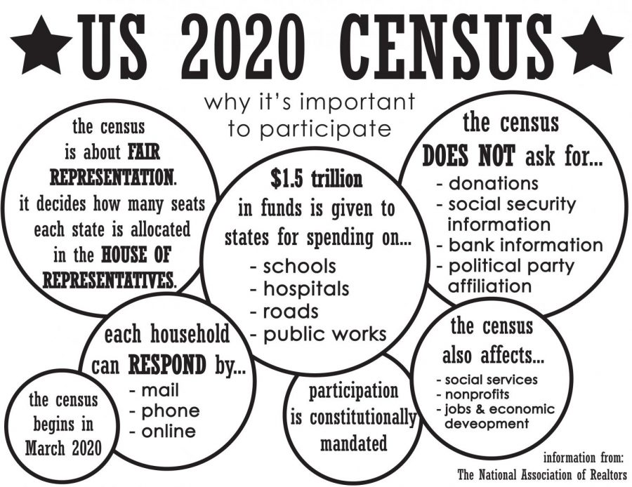 Submit answers to census