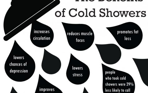 A week with Cold Showers