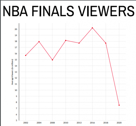 What happened to the NBA finals