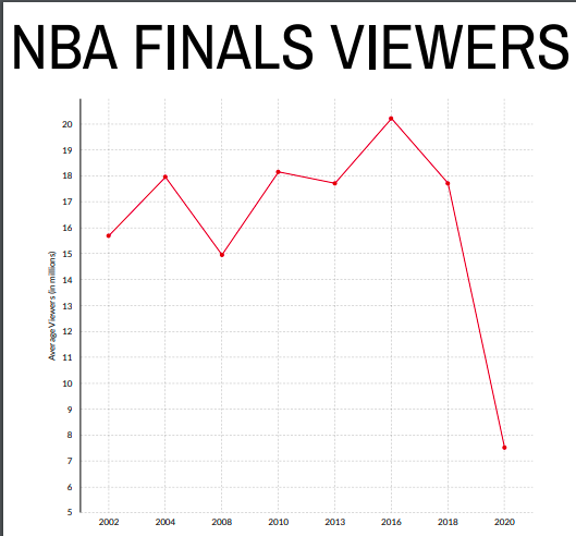 What happened to the NBA finals' viewers?