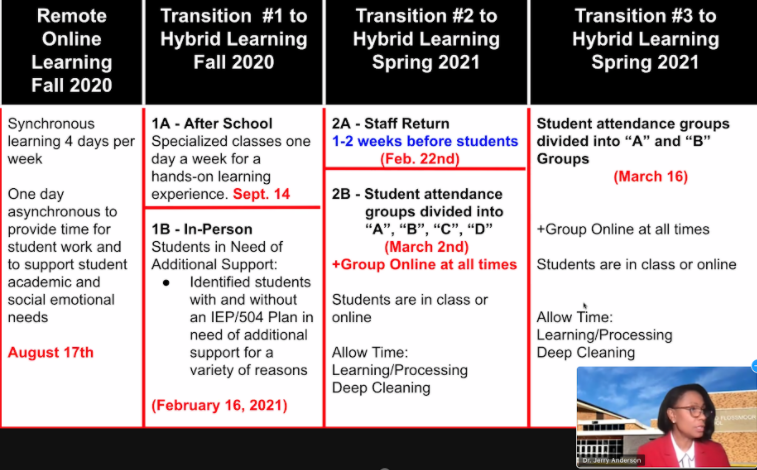 H-F Principal Jerry Anderson presents the school's plan to bring students back to campus to the school board at the special meeting on Feb.3. Monday will begin the school's transition to 2B on photographed schedule.