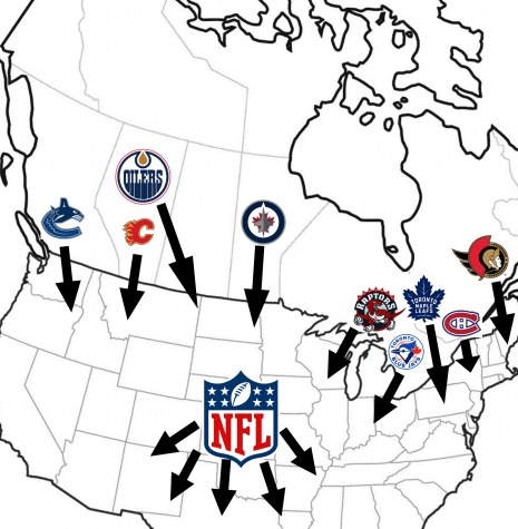 The United States and Canada share nine teams within the MLB, NHL and NBA. Currently, the NFL has no team in Canada and has looked to expand in Europe and Mexico.
